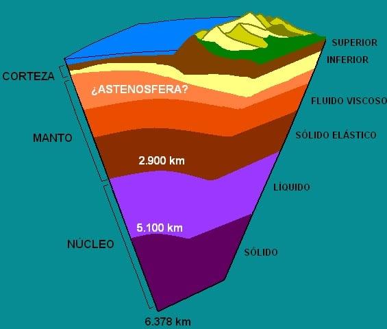corteza terrestre estudio geotecnia