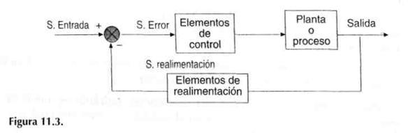 ingenieria de control clasico